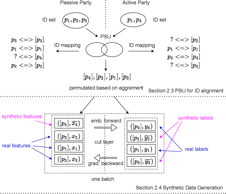 Figure 1 for Vertical Federated Learning without Revealing Intersection Membership