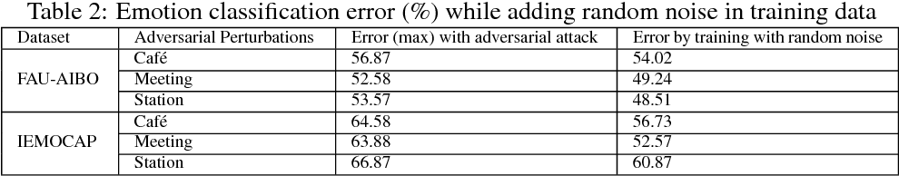 Figure 4 for Adversarial Machine Learning And Speech Emotion Recognition: Utilizing Generative Adversarial Networks For Robustness