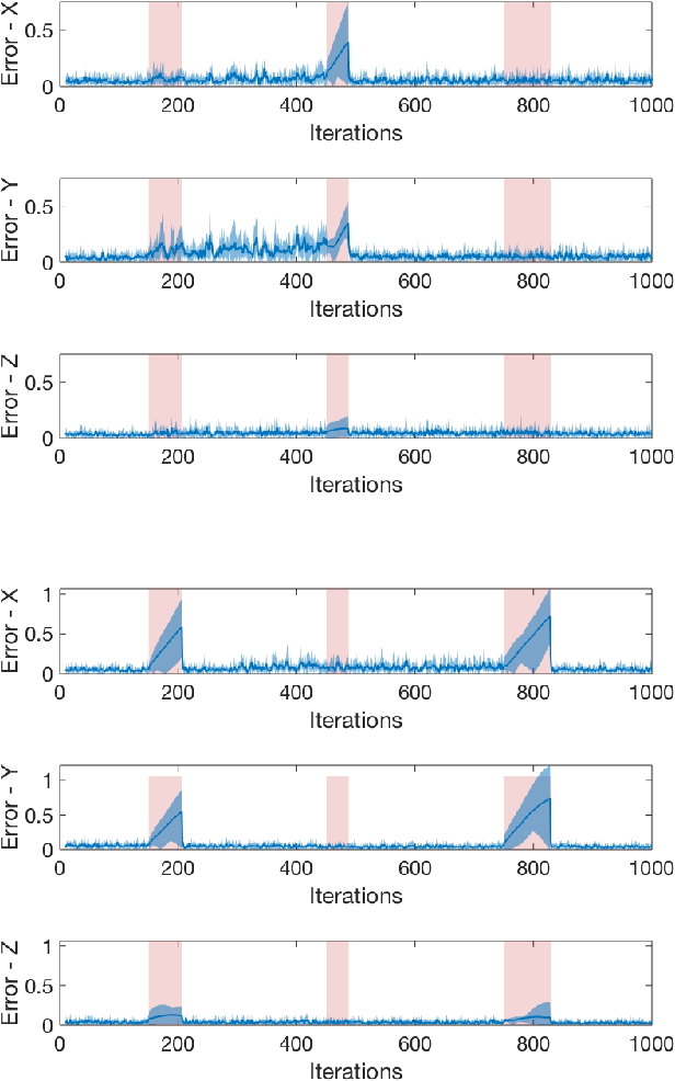 Figure 4 for Resilient Monitoring in Heterogeneous Multi-robot Systems through Network Reconfiguration