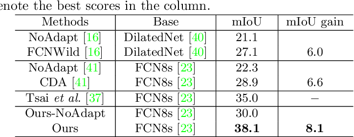 Figure 2 for Penalizing Top Performers: Conservative Loss for Semantic Segmentation Adaptation