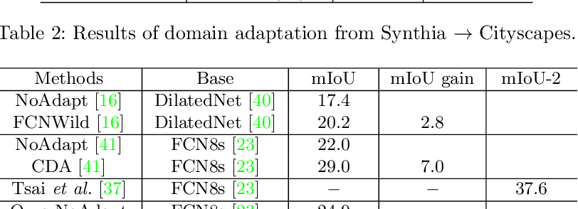 Figure 4 for Penalizing Top Performers: Conservative Loss for Semantic Segmentation Adaptation