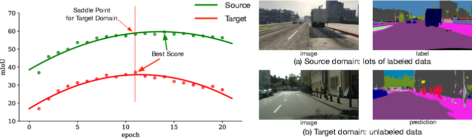 Figure 1 for Penalizing Top Performers: Conservative Loss for Semantic Segmentation Adaptation