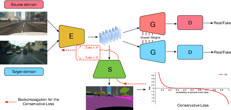 Figure 3 for Penalizing Top Performers: Conservative Loss for Semantic Segmentation Adaptation