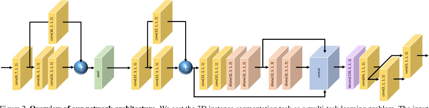 Figure 3 for 3D Instance Segmentation via Multi-task Metric Learning