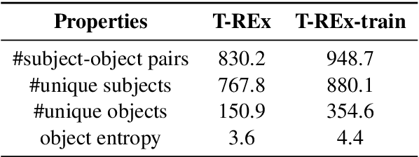 Figure 2 for How Can We Know What Language Models Know?