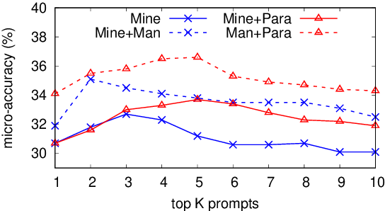 Figure 4 for How Can We Know What Language Models Know?