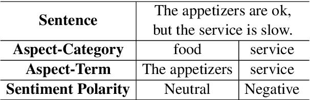Figure 1 for A Novel Aspect-Guided Deep Transition Model for Aspect Based Sentiment Analysis