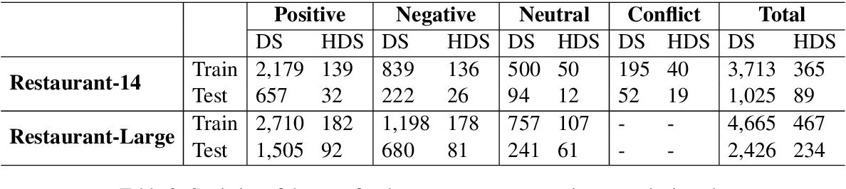 Figure 3 for A Novel Aspect-Guided Deep Transition Model for Aspect Based Sentiment Analysis