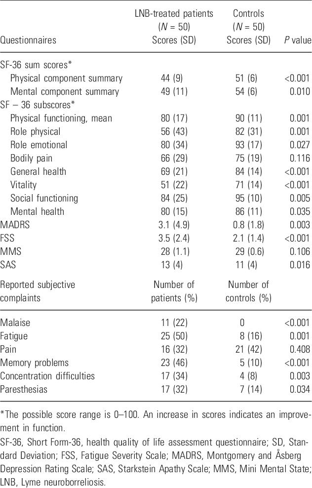 European neuroborreliosis: quality of life 30 months after treatment