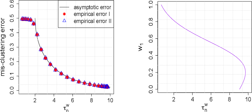 Figure 1 for Spectral clustering via adaptive layer aggregation for multi-layer networks