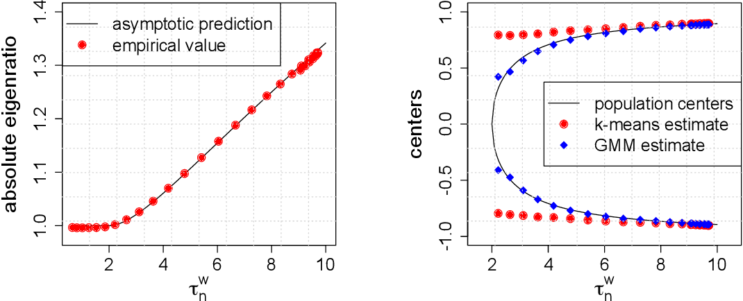Figure 3 for Spectral clustering via adaptive layer aggregation for multi-layer networks