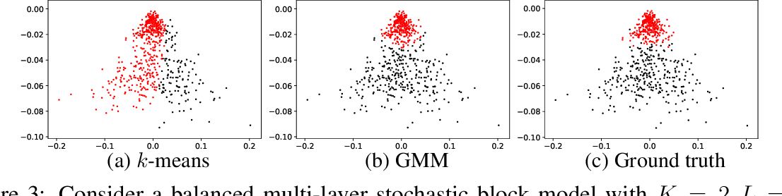 Figure 4 for Spectral clustering via adaptive layer aggregation for multi-layer networks