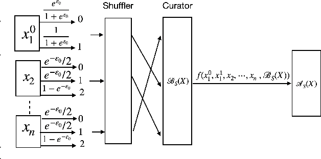 Figure 2 for Hiding Among the Clones: A Simple and Nearly Optimal Analysis of Privacy Amplification by Shuffling