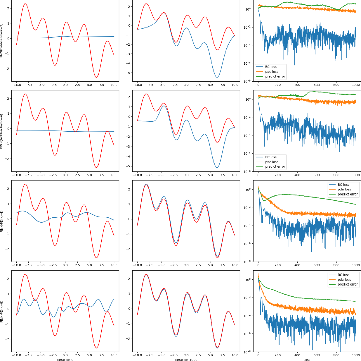 Figure 4 for Accelerating Physics-Informed Neural Network Training with Prior Dictionaries