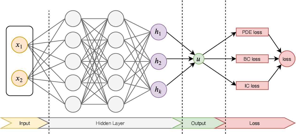 Figure 1 for Accelerating Physics-Informed Neural Network Training with Prior Dictionaries