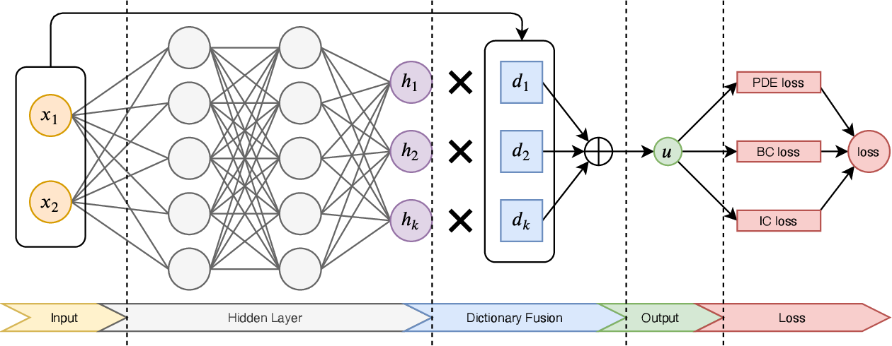 Figure 2 for Accelerating Physics-Informed Neural Network Training with Prior Dictionaries