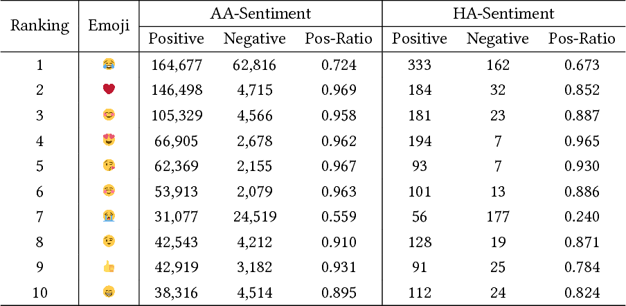 Figure 4 for Twitter Sentiment Analysis via Bi-sense Emoji Embedding and Attention-based LSTM