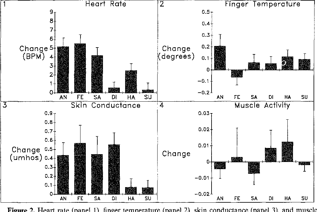 Voluntary facial action generates emotion specific autonomic nervous figure 2 ccuart Gallery