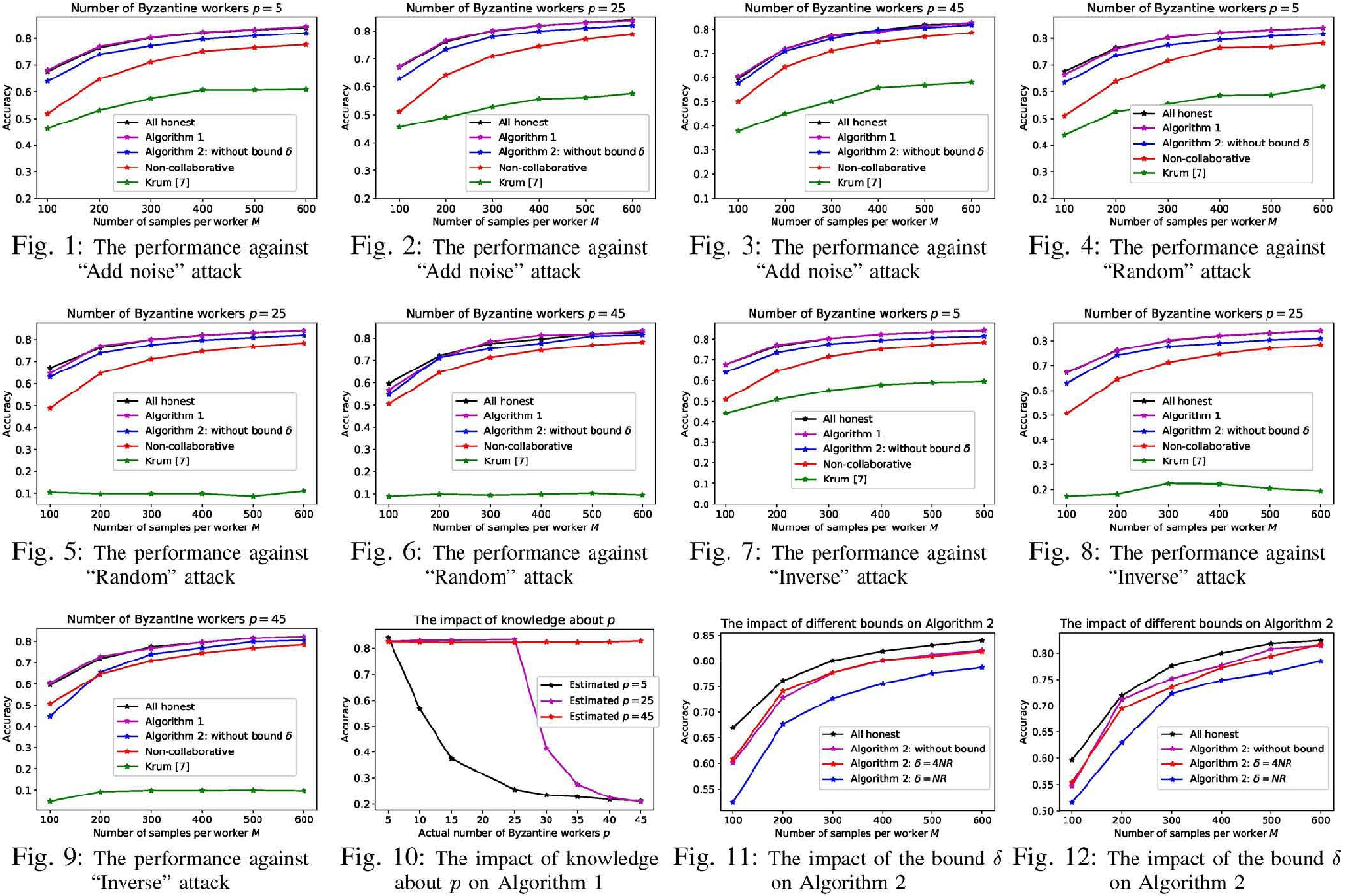 Figure 1 for Distributed Byzantine Tolerant Stochastic Gradient Descent in the Era of Big Data