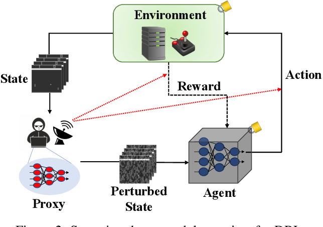 Figure 2 for Snooping Attacks on Deep Reinforcement Learning