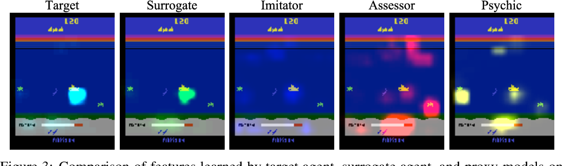 Figure 3 for Snooping Attacks on Deep Reinforcement Learning