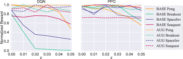 Figure 4 for Snooping Attacks on Deep Reinforcement Learning