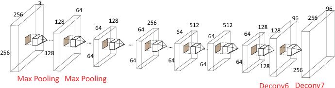 Figure 3 for Deep Recurrent Regression for Facial Landmark Detection