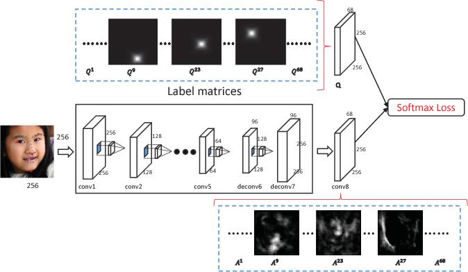 Figure 4 for Deep Recurrent Regression for Facial Landmark Detection