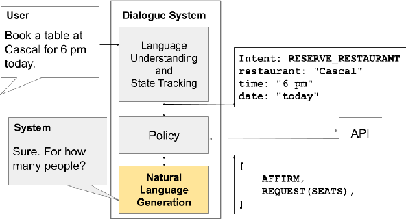 Figure 1 for Few-Shot Natural Language Generation by Rewriting Templates