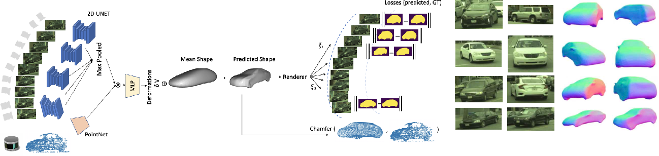 Figure 3 for GeoSim: Photorealistic Image Simulation with Geometry-Aware Composition