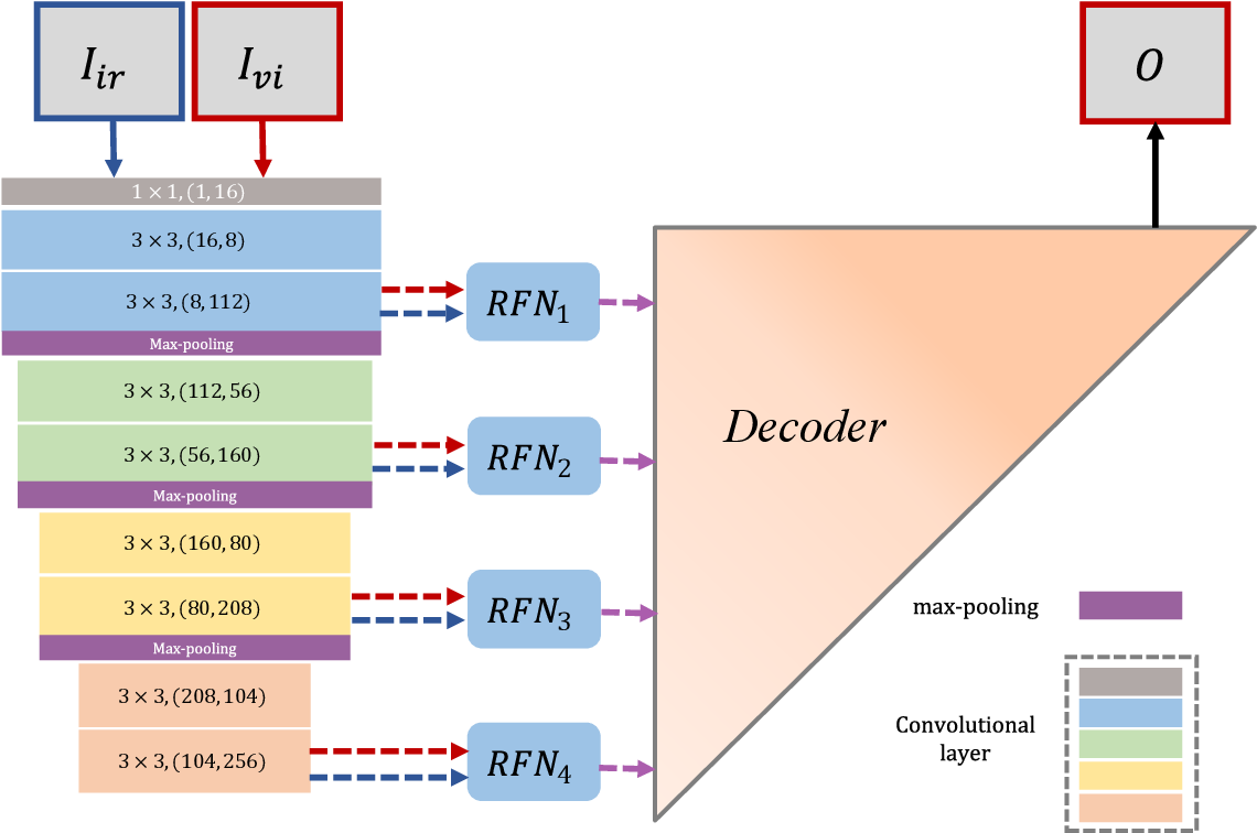 Figure 1 for RFN-Nest: An end-to-end residual fusion network for infrared and visible images