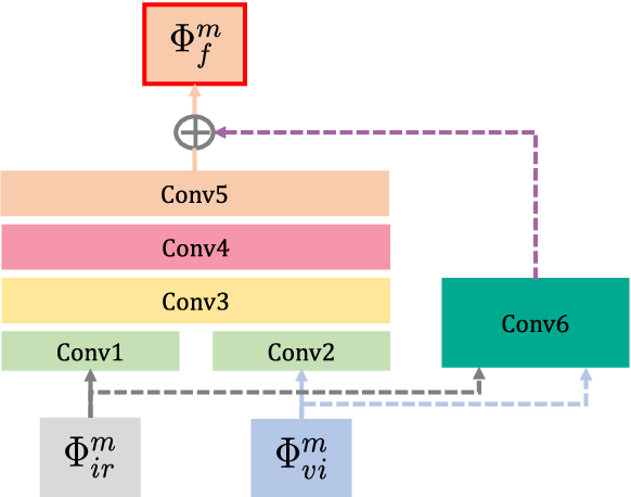 Figure 3 for RFN-Nest: An end-to-end residual fusion network for infrared and visible images