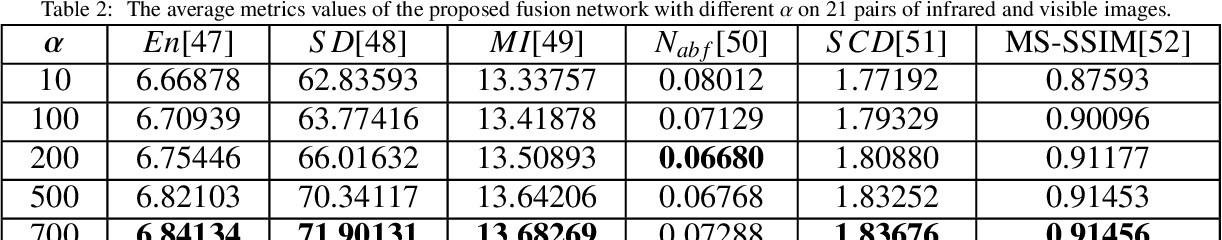Figure 4 for RFN-Nest: An end-to-end residual fusion network for infrared and visible images