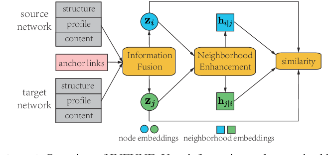 Figure 1 for A Novel Framework with Information Fusion and Neighborhood Enhancement for User Identity Linkage