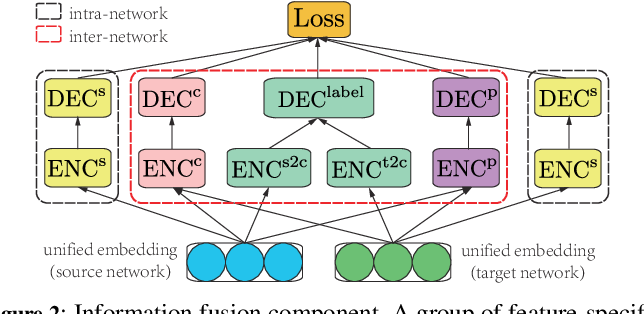 Figure 3 for A Novel Framework with Information Fusion and Neighborhood Enhancement for User Identity Linkage