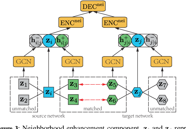 Figure 4 for A Novel Framework with Information Fusion and Neighborhood Enhancement for User Identity Linkage