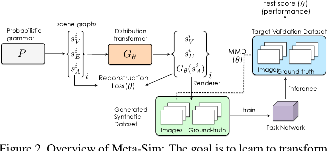 Figure 2 for Meta-Sim: Learning to Generate Synthetic Datasets