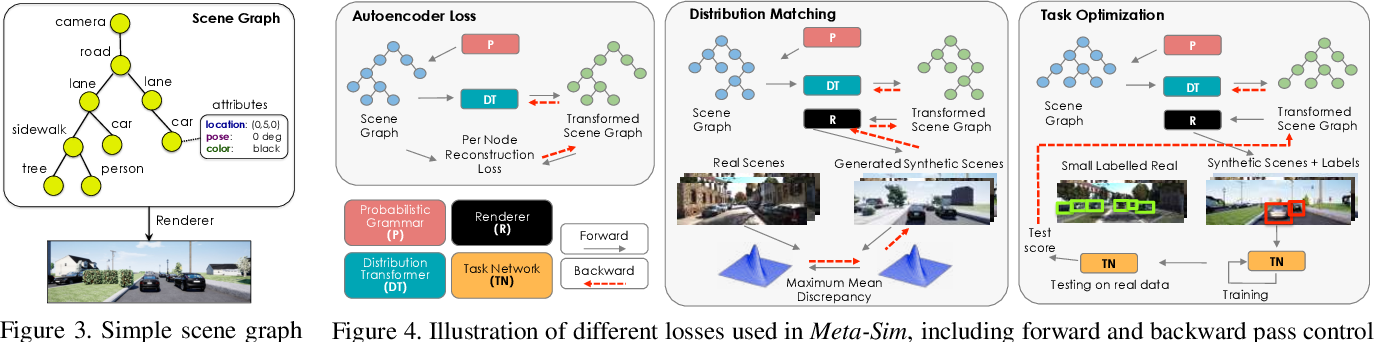 Figure 4 for Meta-Sim: Learning to Generate Synthetic Datasets