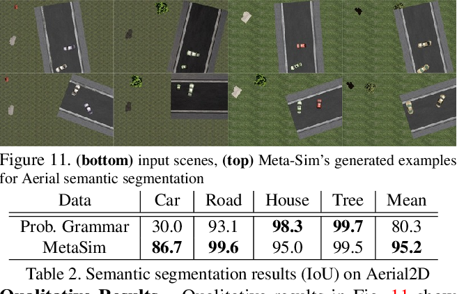 Figure 3 for Meta-Sim: Learning to Generate Synthetic Datasets