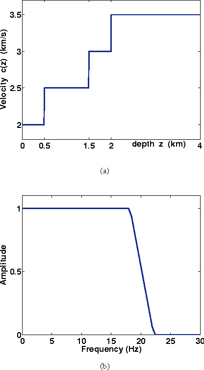 Figure 1: (a) Four-layer velocity model; (b) Normalized source wavelet in frequency domain (frequency 0 to 25 Hz)).