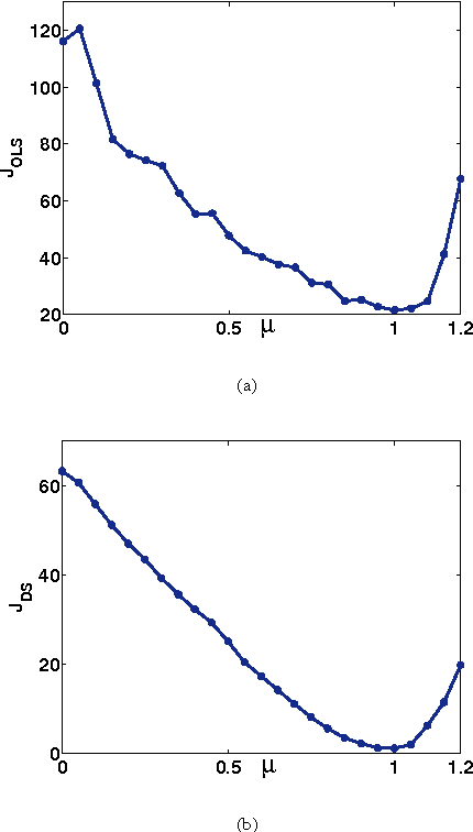 Figure 3: With free surface: (a) 1-D scan through the DS objective without postprocessing; (b) 1-D scan through the DS objective with c̄(z, p) smoothed in p