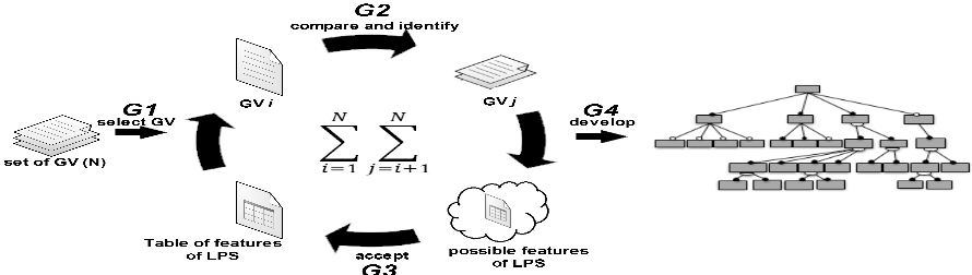 Fig. 1. Guidelines for identifying features of SPL.