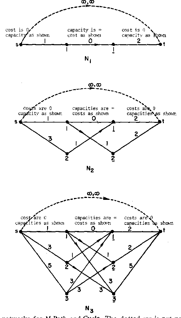 Figure 3 from A bad network problem for the simplex method