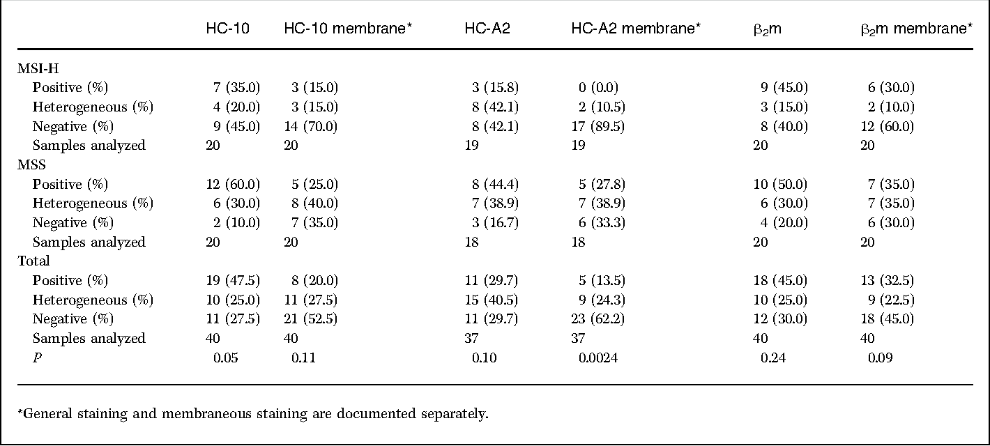 Table 1 from Immunoselective pressure and human leukocyte