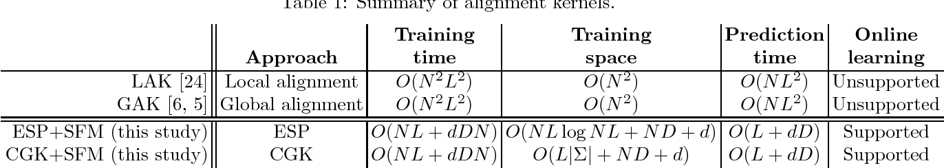 Figure 1 for Scalable Alignment Kernels via Space-Efficient Feature Maps