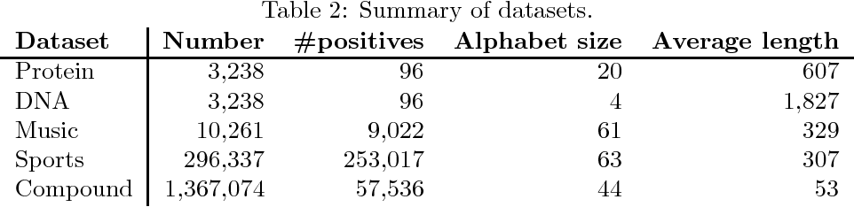 Figure 4 for Scalable Alignment Kernels via Space-Efficient Feature Maps
