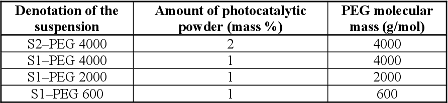 Figure 1 from Characterization of photocatalytically active