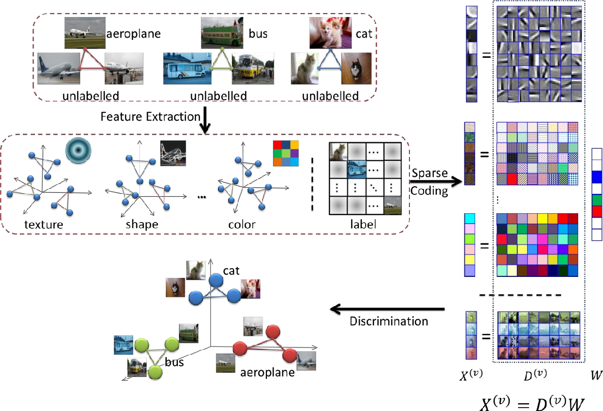 Figure 2 for Multiview Hessian Discriminative Sparse Coding for Image Annotation