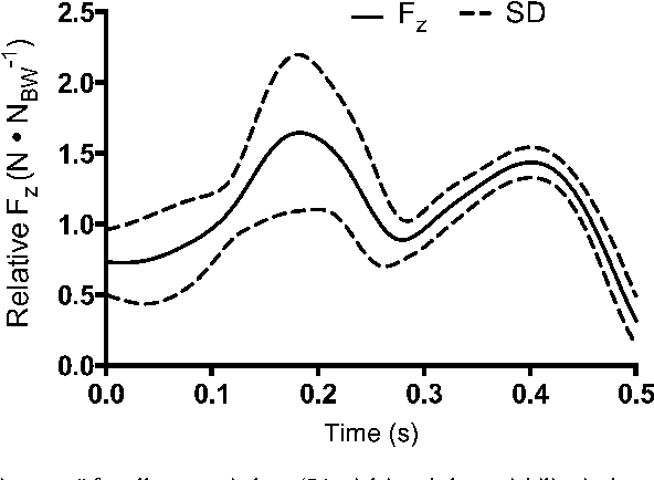 Figure 3 From Variability Of A Force Signature During Windmill