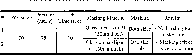 TABLE IV MASKING EFFECT ON PDMS SURFACE ACTIVATION
